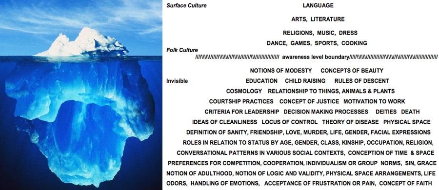 Cultural Awareness Iceburg